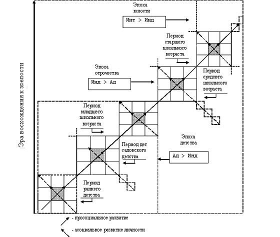Развернутая схема по теме социальная психология личности.