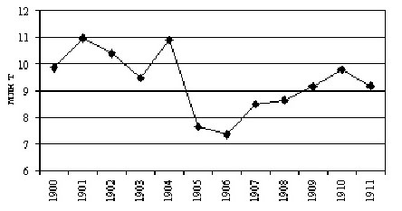 Динамика добычи нефти в России в 1900-1911 г. (в миллионах тонн)